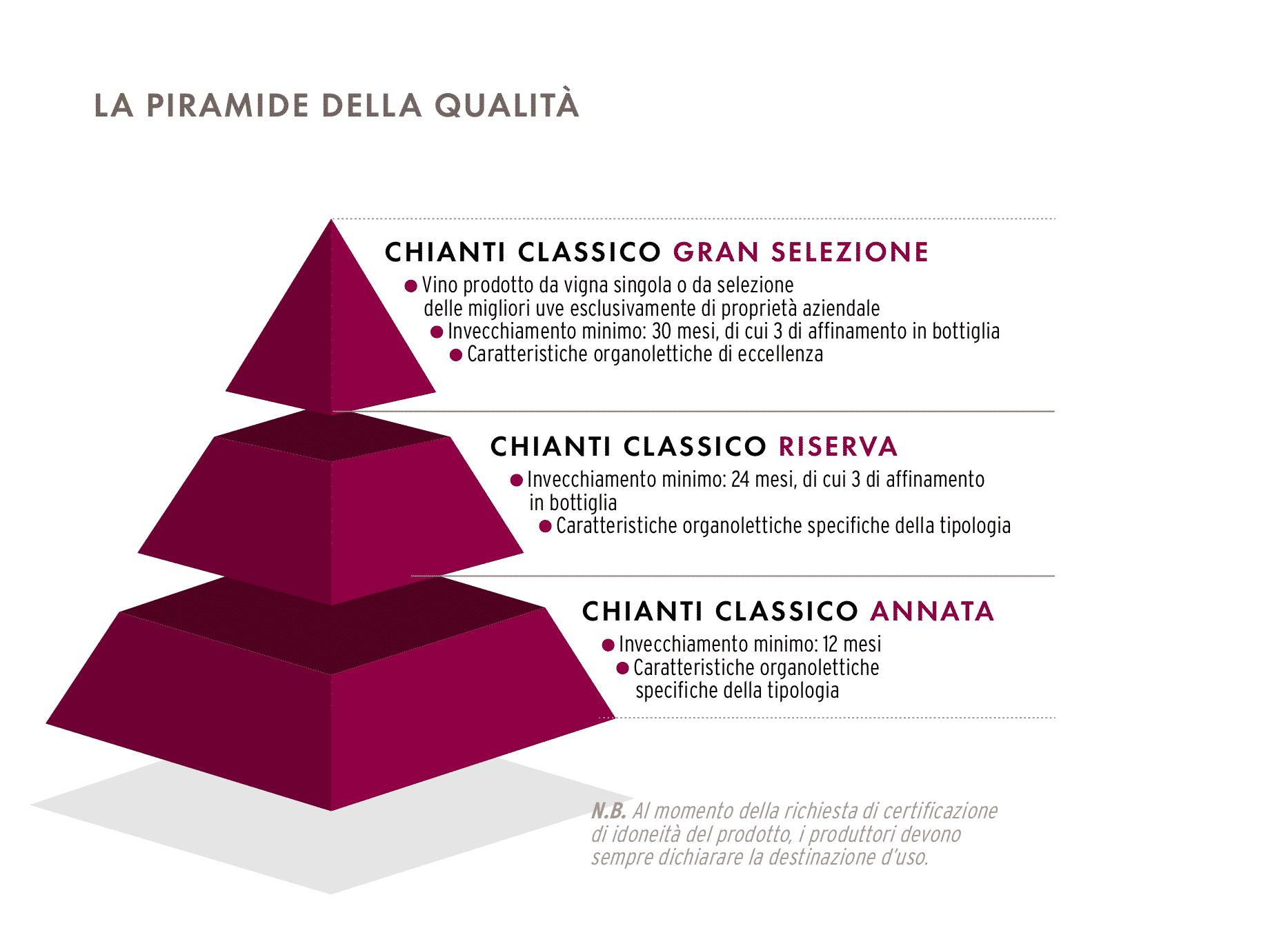 Chianti e Chianti Classico: la differenza tra le due denominazioni - Principe Corsini